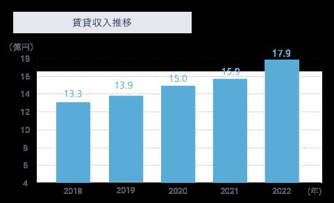 第一住建グループの賃貸収入増加推移のグラフ
