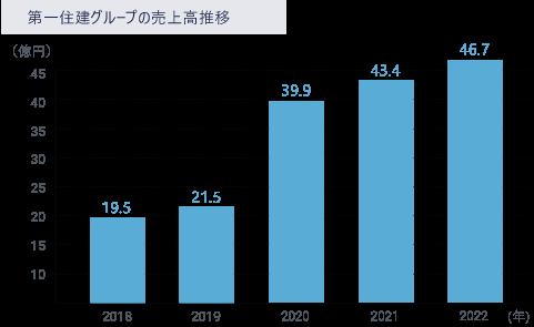 第一住建グループの売上高推移のグラフ